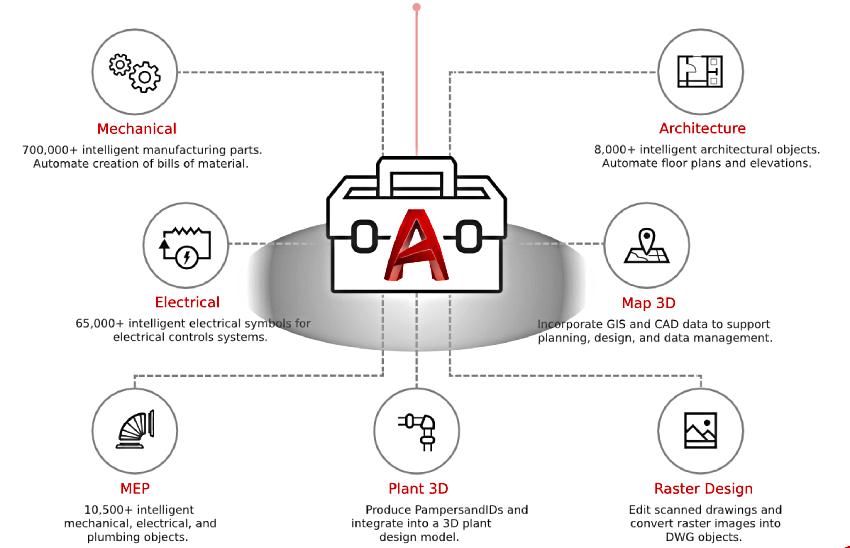 autocad-2021-infographic2