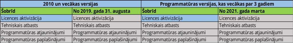 Autodesk programmatura